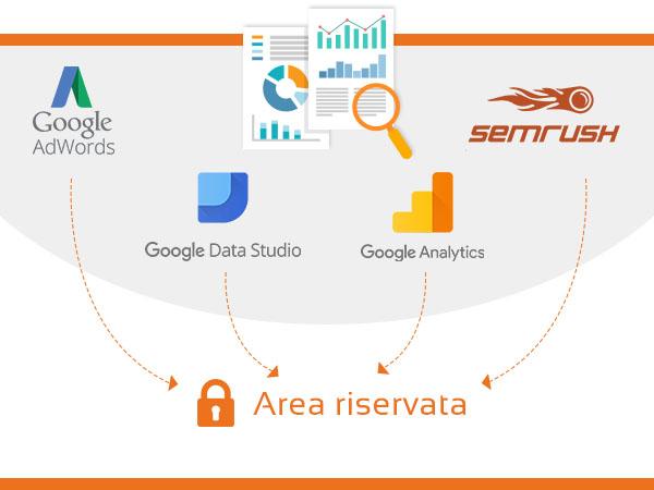 Il report SEO Internetimage.it basato su Google Data Studio